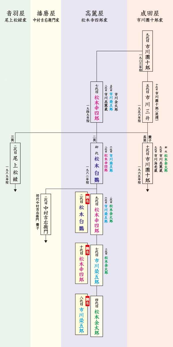 高麗屋系図